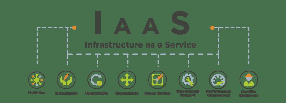 IAAS Infographic 2012161426